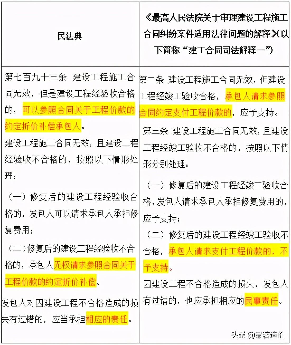 《民法典》合同编 | 建设工程合同的八大方面、119个疑难问题解答