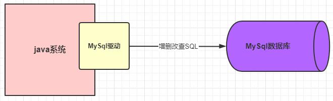 详解一条 SQL 的执行流程
