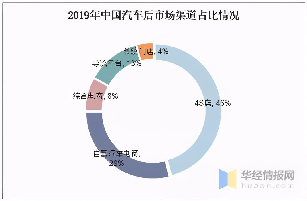 2020年中国汽车后市场行业现状分析与互联网相结合成发展趋势