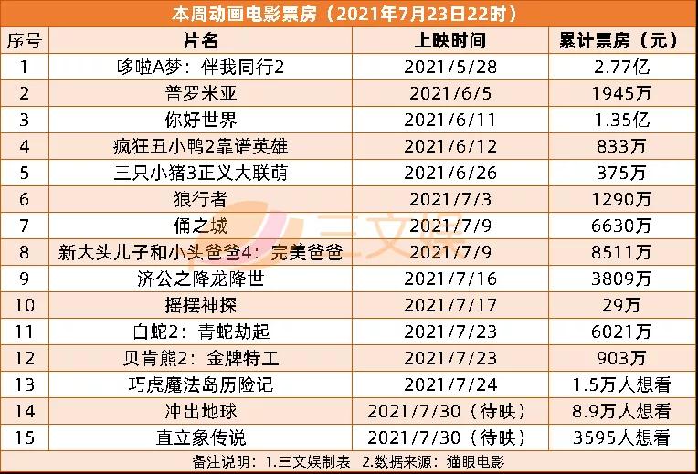 腾讯音乐遭反垄断罚款,《白蛇2》3天票房近2亿元 | 三文娱周刊