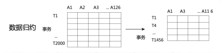 CDA LEVEL 1 考试,知识点汇总《数据预处理方法》
