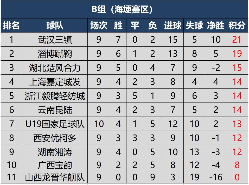 2020赛季中乙最新积分榜,三队锁定升级赛名额,国青结束赛程