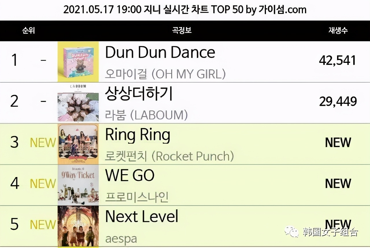 在昨天下午同时回归的三个女团,Genie实时榜单女团霸榜TOP5