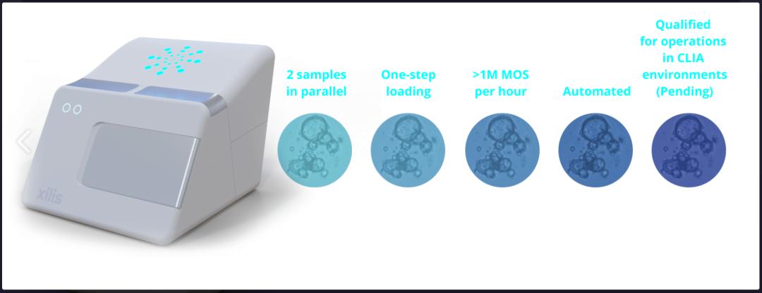 生物科技公司Xilis获得7000万美元融资,用AI促进癌症精准医疗