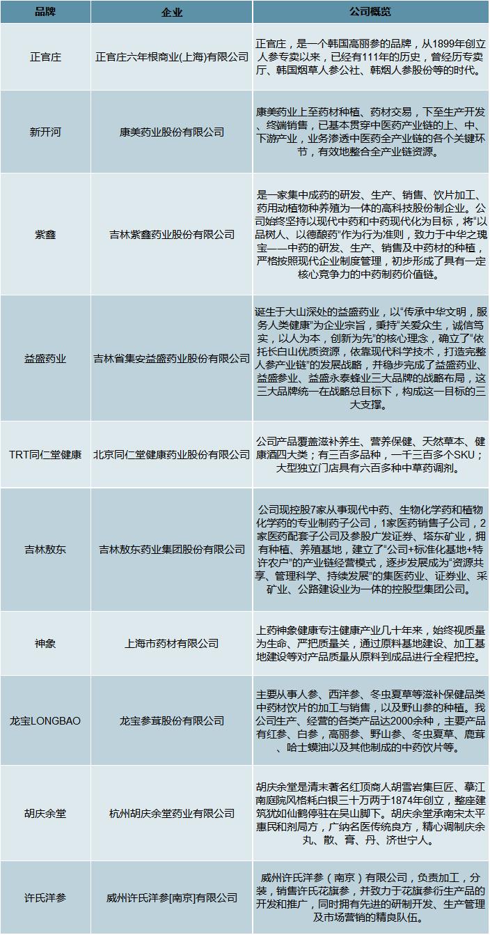 2019年中国人参产业发展现状及人参相关企业发展分析