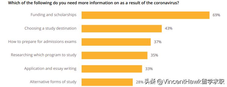 VH留学 最新QS调研报告:只有4%的人彻底放弃留学计划