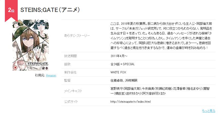 兩萬日本動漫迷參與投票,選出各自心目中的神作動畫,前十誰猜全