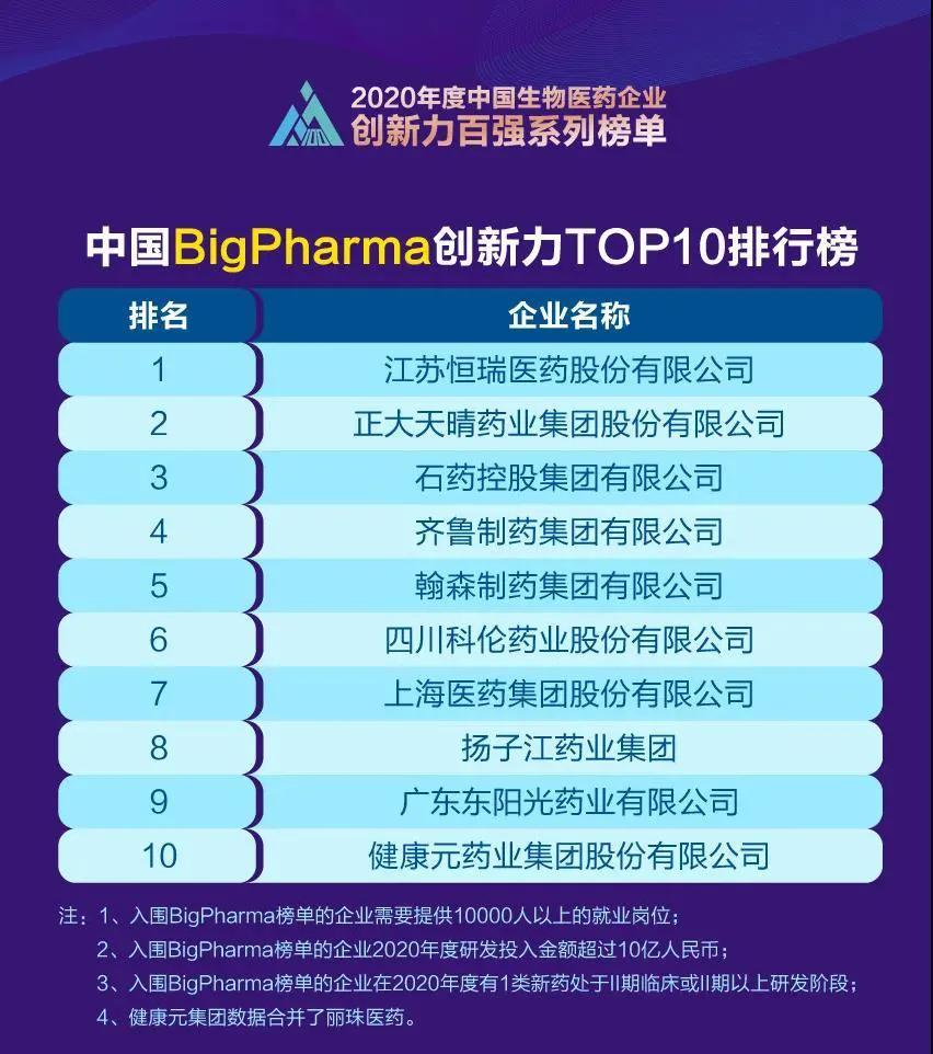 """石药集团入""""创新力TOP10""""前三甲"""