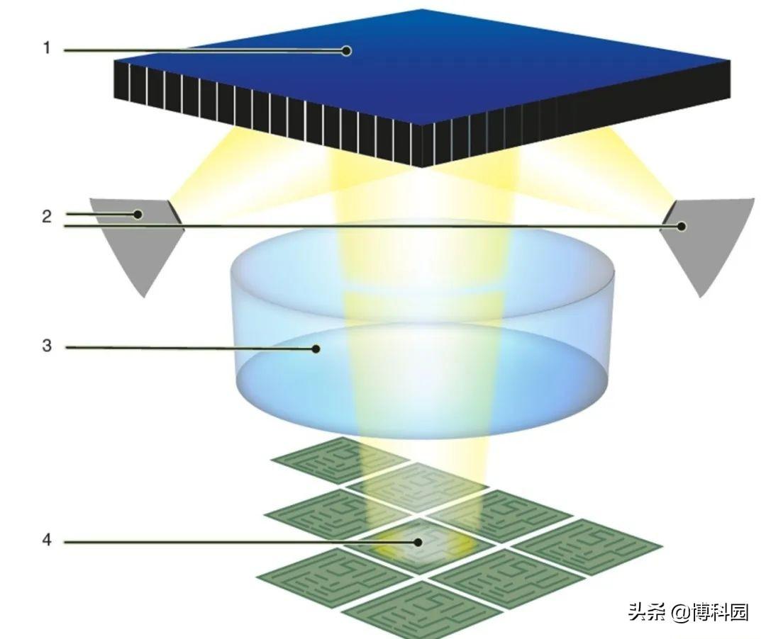 """中科院:讨厌的背景光,也能有助于推进""""空间光调制器""""的校准"""