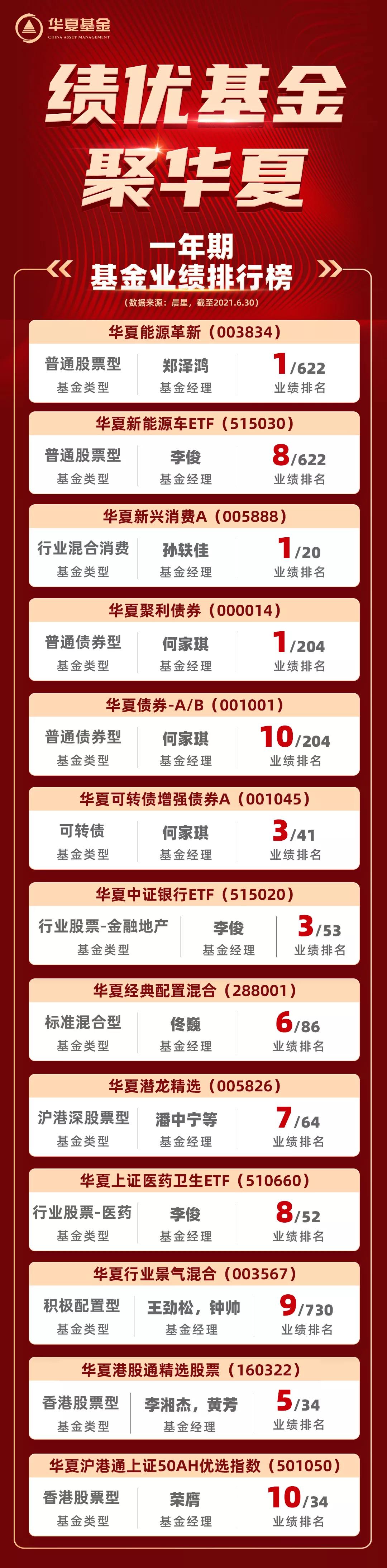晨星最新业绩排行榜发布!华夏基金旗下16只产品位列榜单Top10
