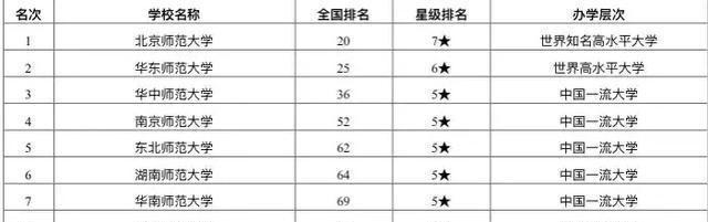 我国师范类大学前十名排行榜,北师大排名第一,第二名更诱人