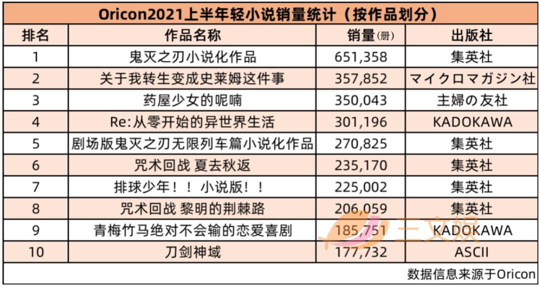 《鬼灭之刃》稳居双冠!日本漫画+轻小说2021上半年销量榜公布