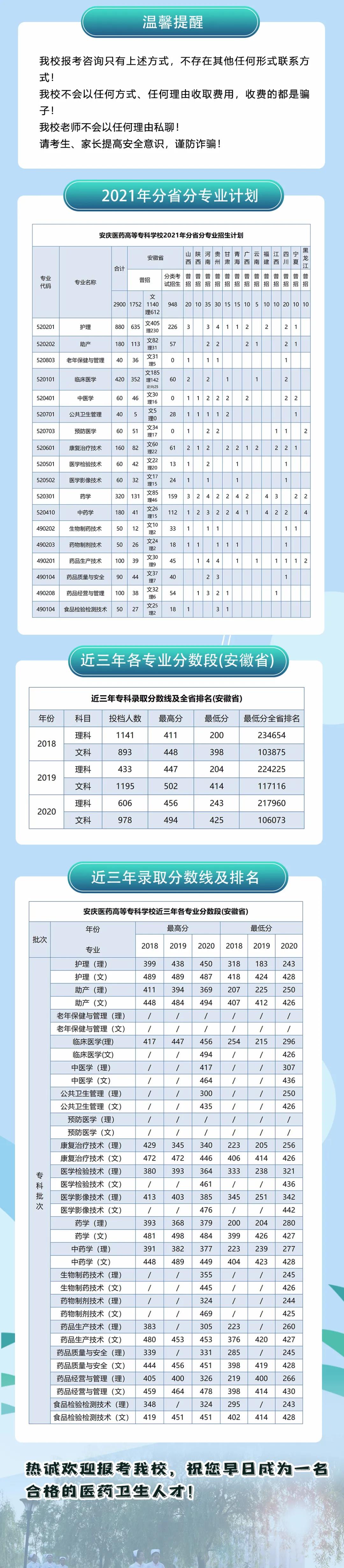 安庆医药高等专科学校2021年招生简章