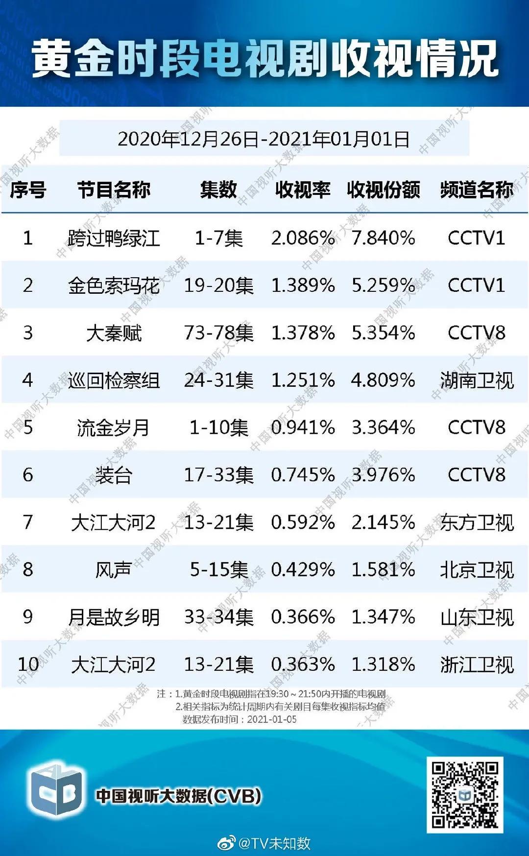 刘诗诗《流金岁月》收视率持续向好,明天南孙要脱单了!