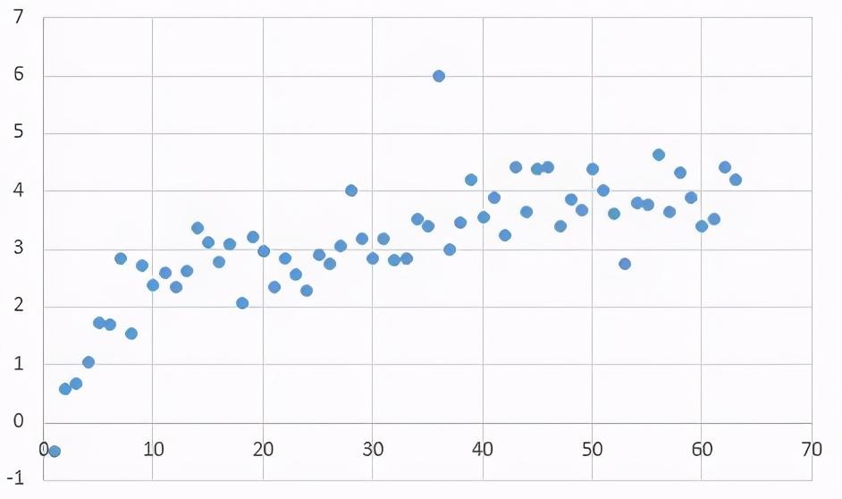 CDA LEVEL I 数据分析认证考试模拟题库(三十)