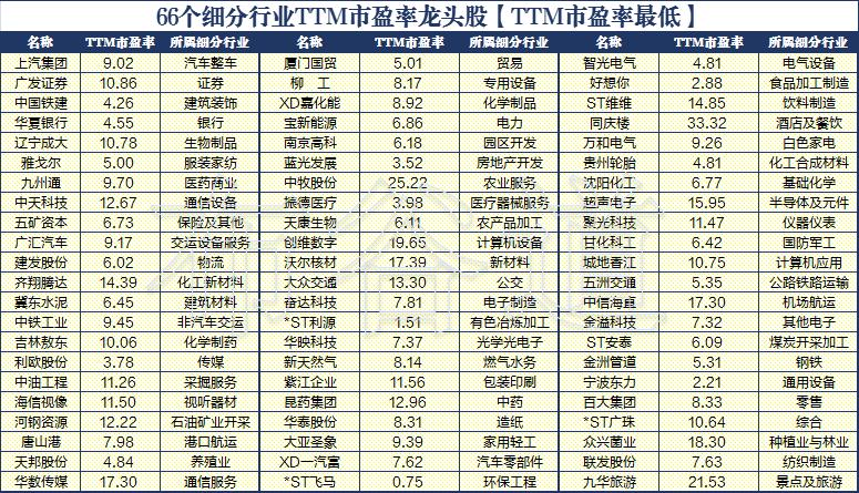 66只A股各行业最低TTM市盈率股票名单~34股2021股价上涨