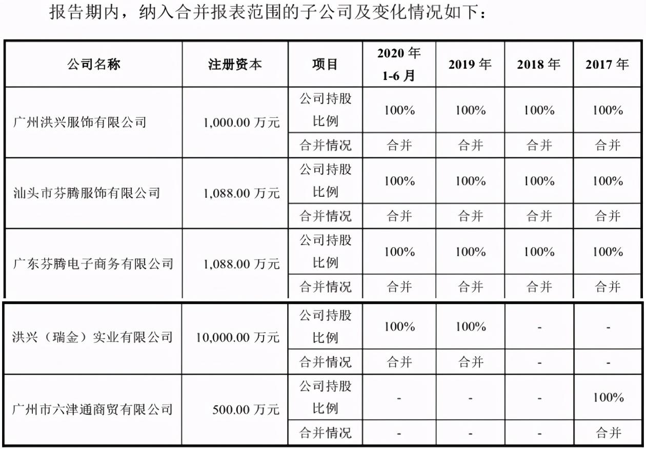 洪兴股份主打产品曝不合格,社保数据存疑或欠缴违法