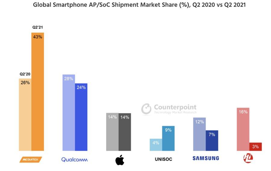 联发科芯片市场份额连续四个季度第一,手机芯片撑起行业半壁江山