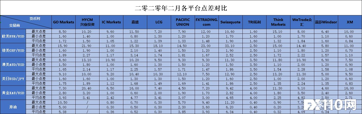 FX110评估数据:10分钟让你了解27种货币与平台价差的区别