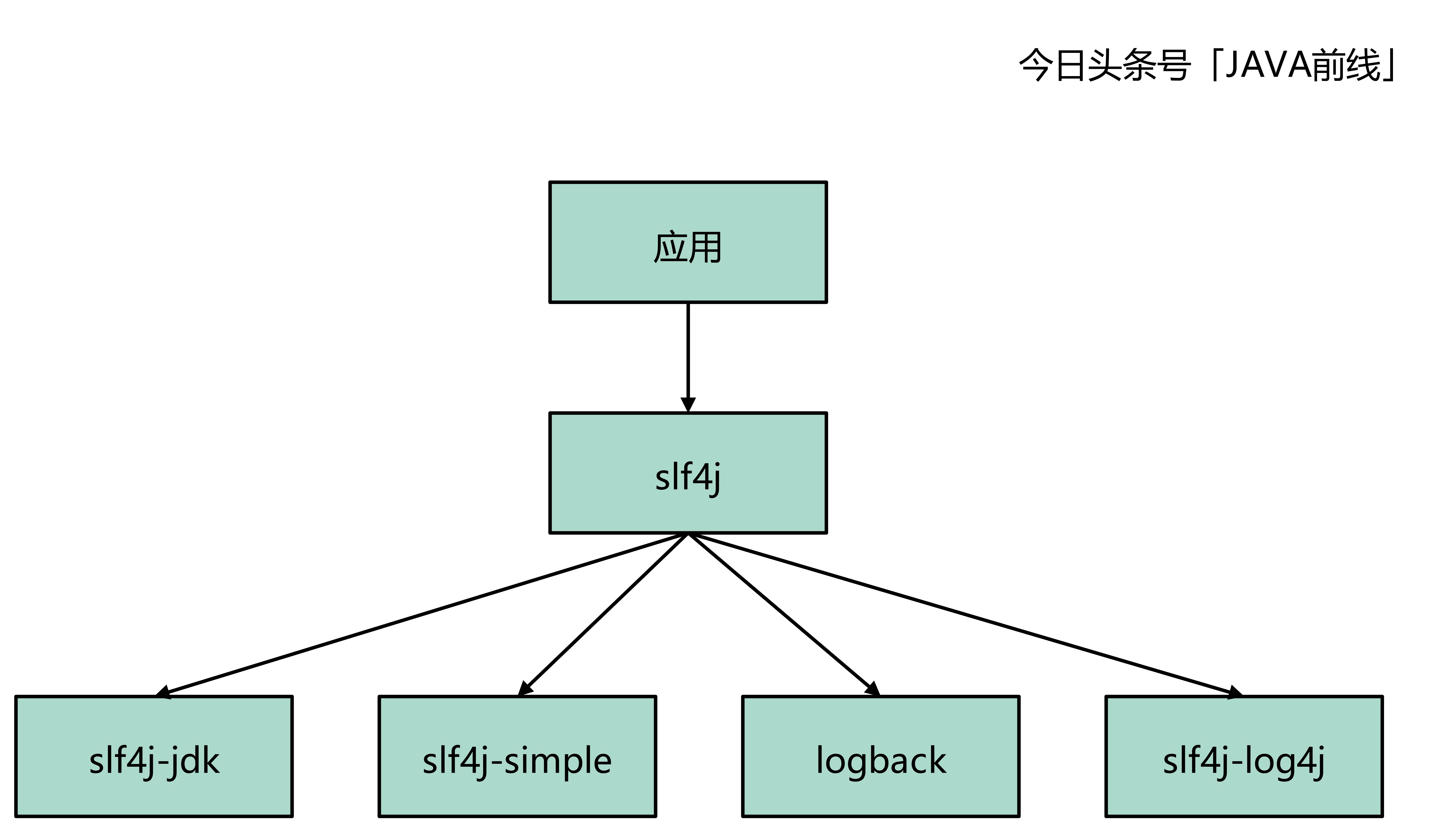 从SLF4J源码角度分析阿里开发手册日志规约