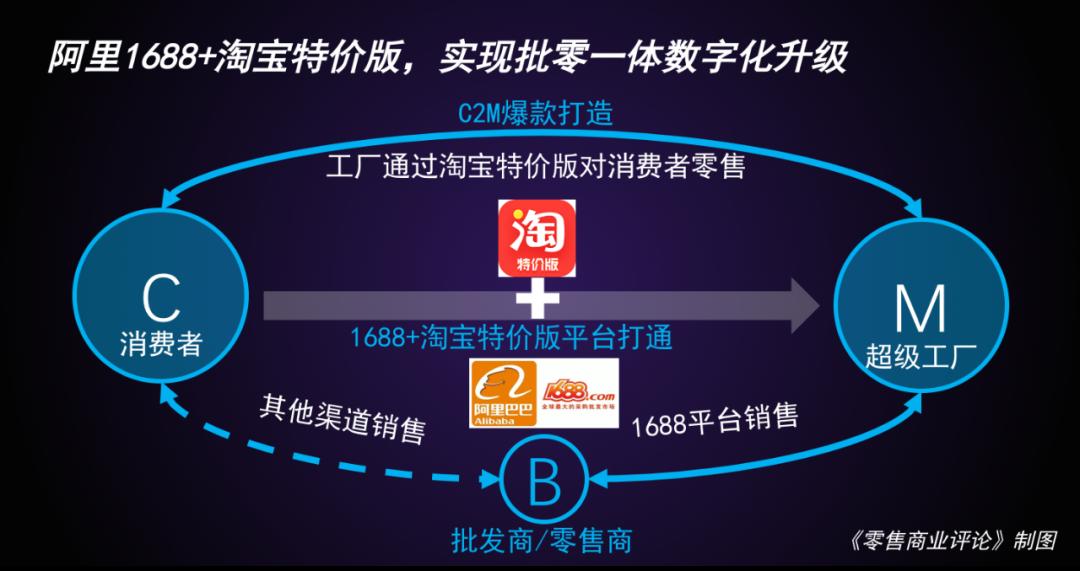 """阿里超级工厂的C2M""""进化"""""""
