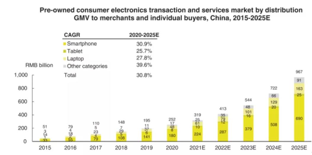 二手消费电子的中场战事:资本涌入,三强分化