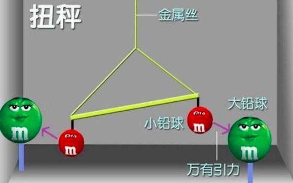 用扭秤称量出了地球的重量,卡文迪许究竟是怎么做到的?