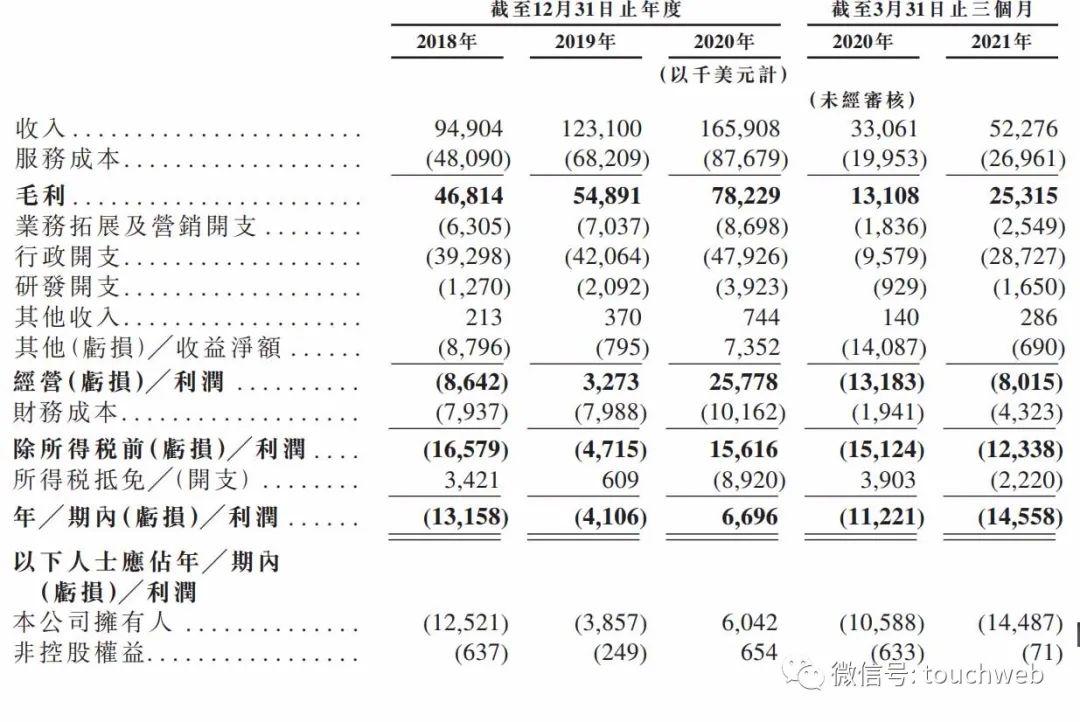 诺威健康通过聆讯:单季期内亏损1456万美元 TPG是股东