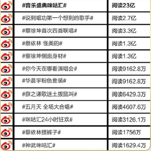 2700万人观看刘若英的线上演唱会,微博是怎么做到的?