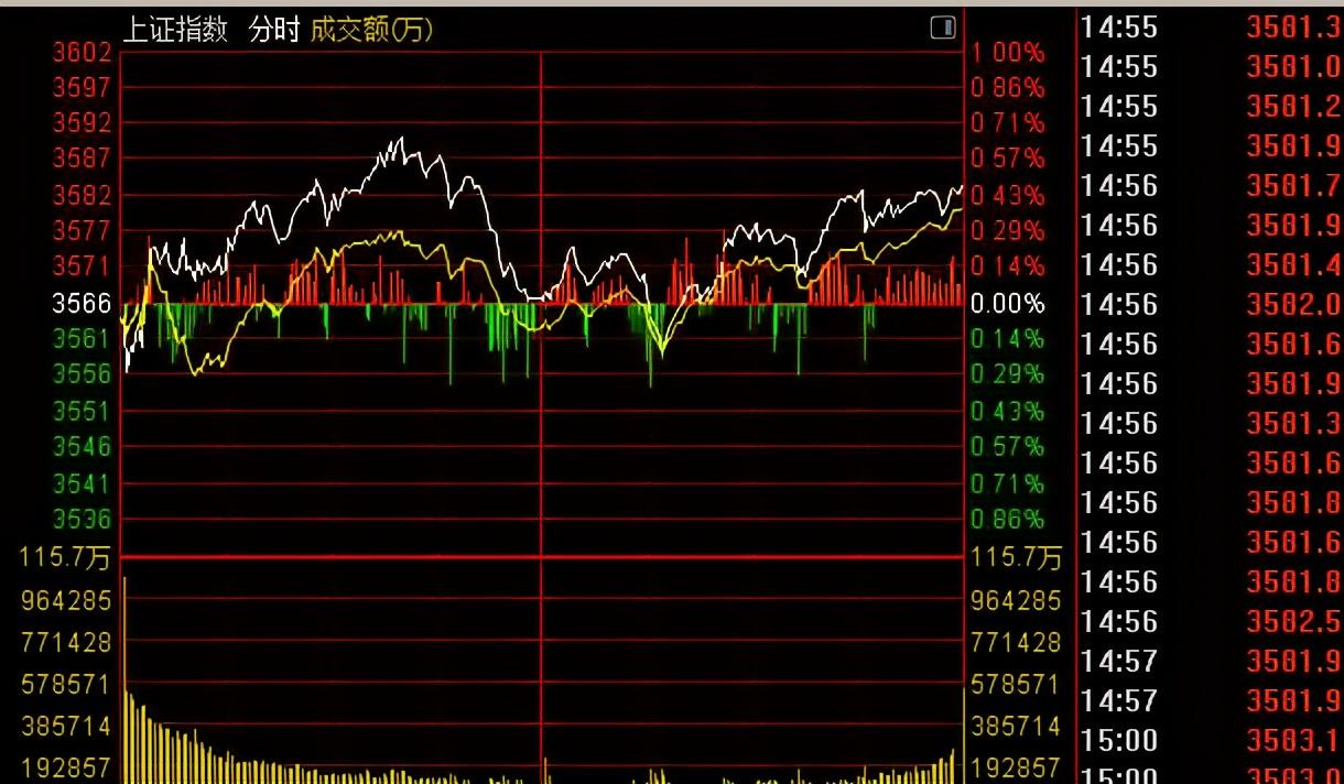 今天大盘为什么只是冲高震荡没能大涨?明天周四股市会怎么走?