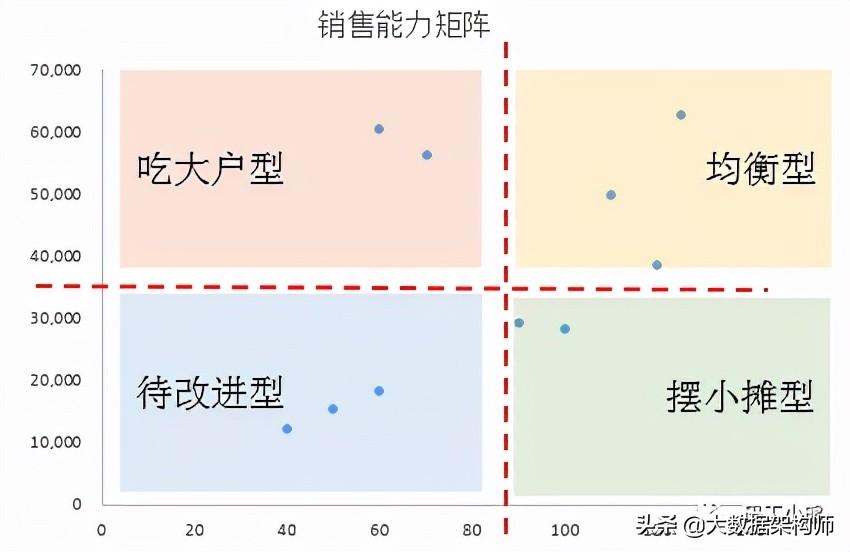 九大数据分析方法:矩阵分析法