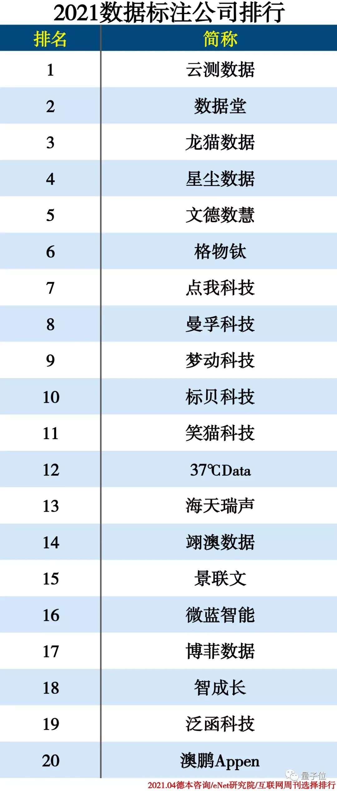 99.99%准确率!AI数据训练工具No.1来自中国