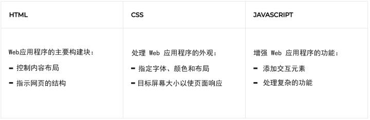 大学生学web开发选择什么编程语言好_www.cnitedu.cn