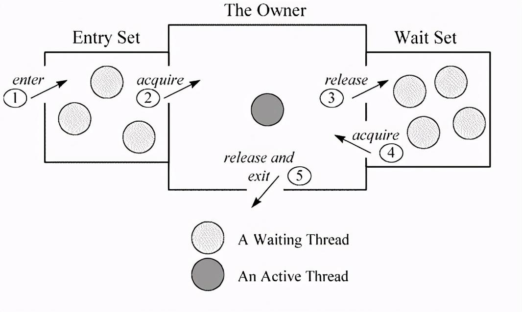 从JMM透析volatile与synchronized原理