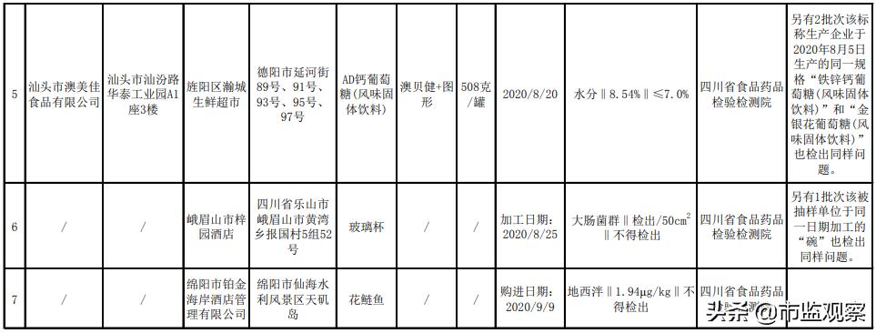 12批次不合格,四川省市场监管局公布一批不合格食品