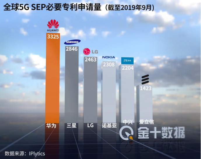 华为推出全新5G技术方案!英澳等国或将后悔,损失不止592亿?