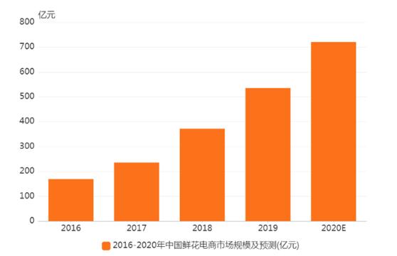 鲜花电商行业数据分析:2020年鲜花电商规模预计达到720.6亿元