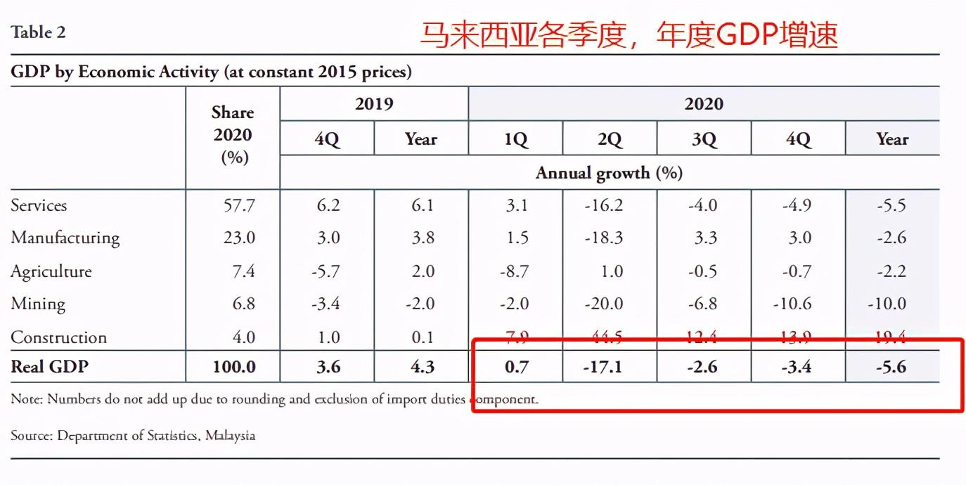 马来西亚的人均国内生产总值已经下降到10300美元,预计将被中国的人均所超过