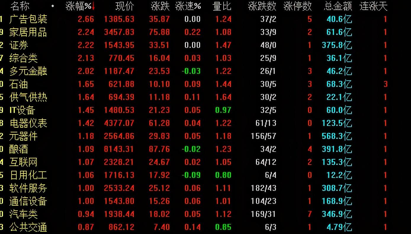 今天A股低开高走,是回光返照还是调整结束?下周一股市怎么走?