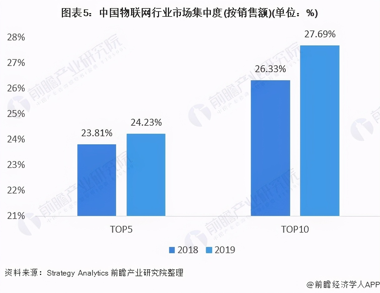 数据报告:2021年中国物联网竞争状态分析
