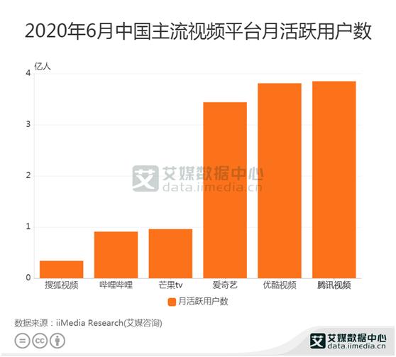 主流视频平台数据分析:2020年6月腾讯视频月活人数最高