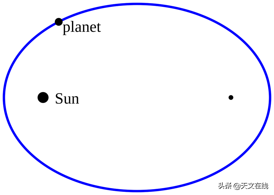 爱因斯坦的相对论是如何拯救太阳系的?