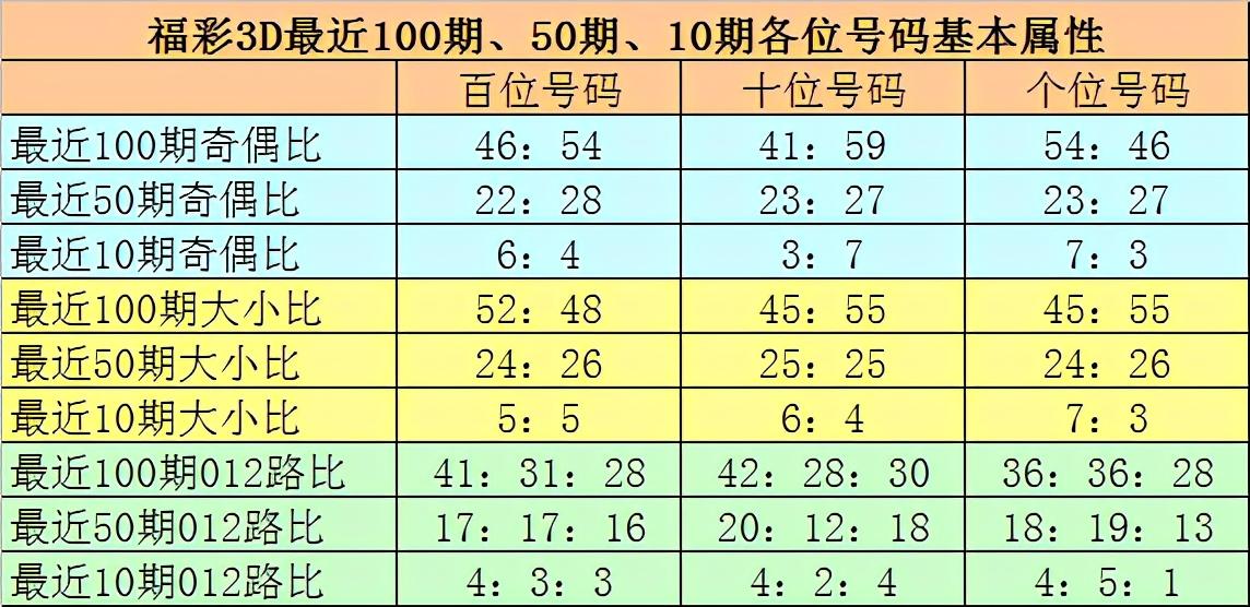小诸葛福彩3D第20272期:十位預出奇數號碼,参考号码5