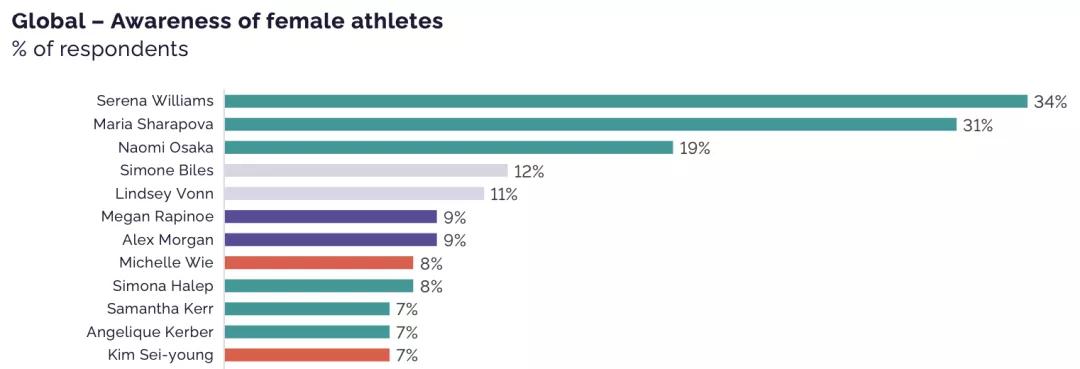 做好女性体育营销,品牌需要注意这三点