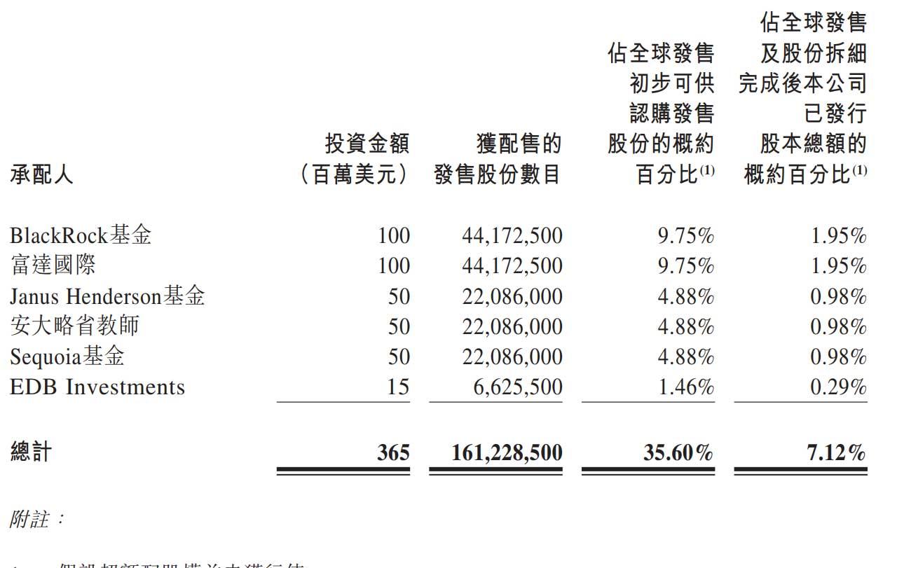 联易融今日上市:估值超300亿港元 富达与红杉是基石投资者