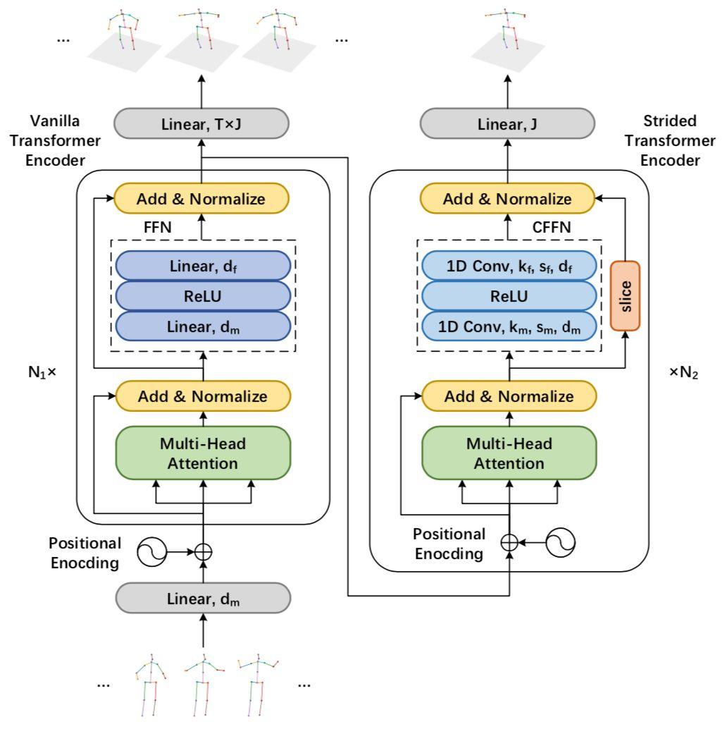Lifting Transformer 高效三维人体姿态估计