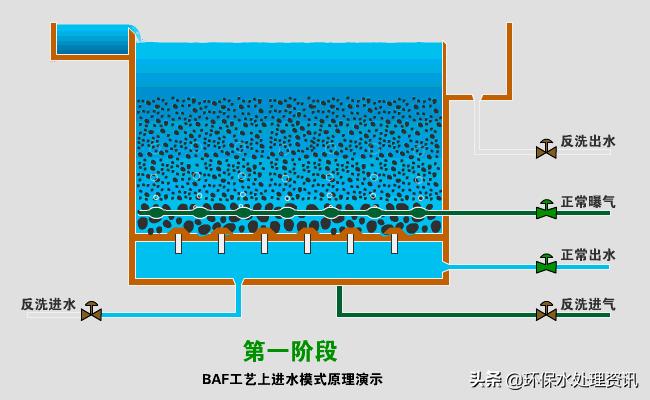 污水处理工艺及设备先容