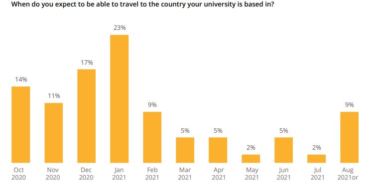 QS最新调研 六成留学生已返校,这个国家留学吸引力赶超英美?