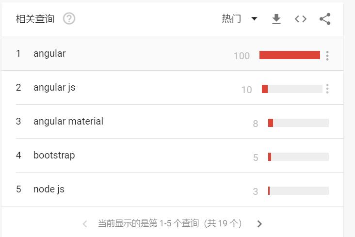 2020年Javascript 前端框架google搜索排名