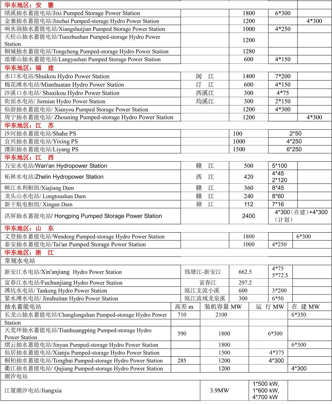 2021年中国水力发电报告